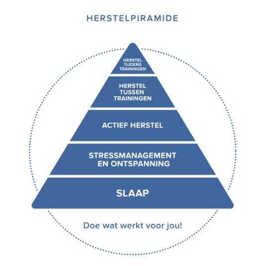 Herstelpiramide