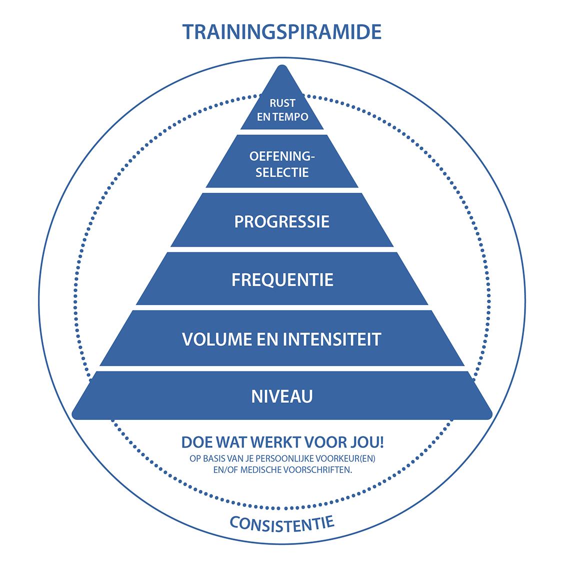 Trainingspiramide